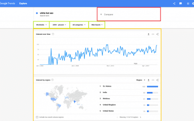 Google Trends: How To Use It? (7 Methods & Examples) – Houston Seo Expert